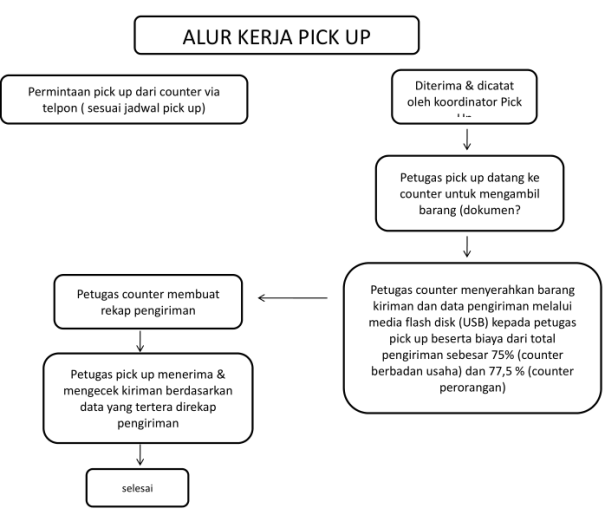 alur kerja pick up ncs