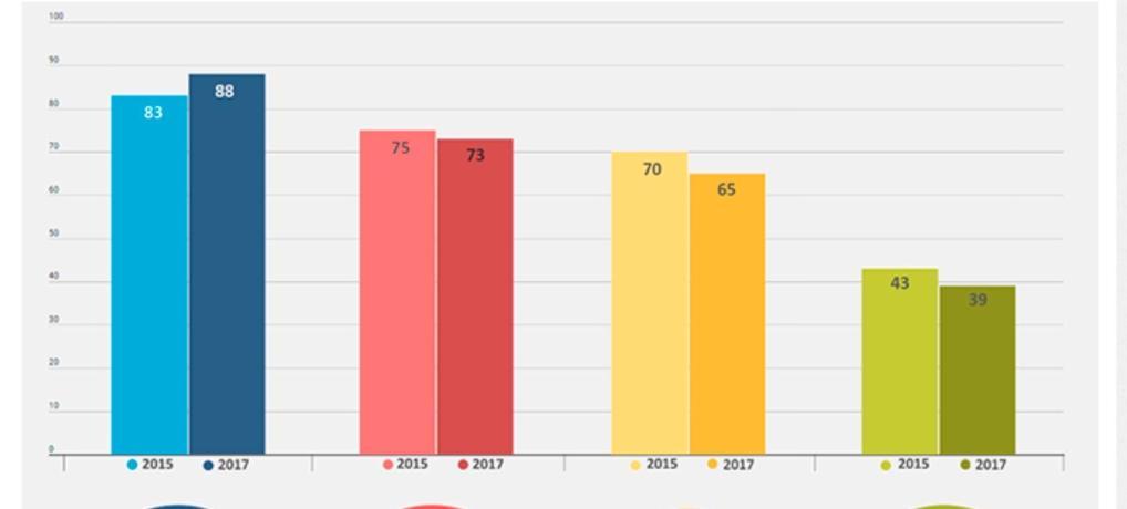 Det digitale medieforbrug er igen stigende…