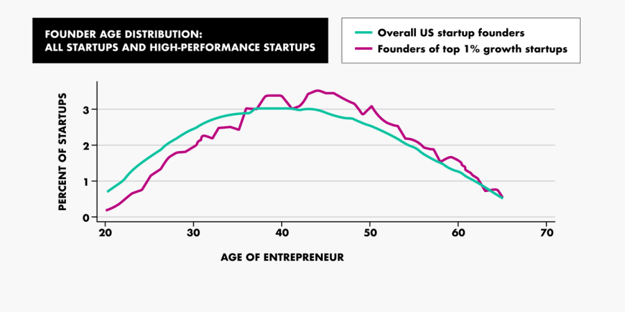 age of entrepreneur to percent of startups