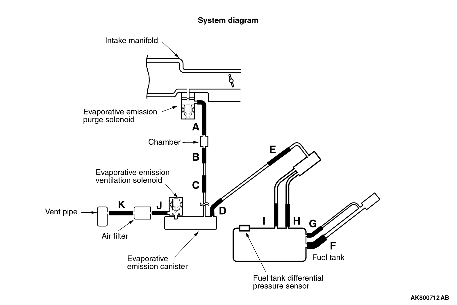 Evaporative Emission Control System Gross Leak Manual