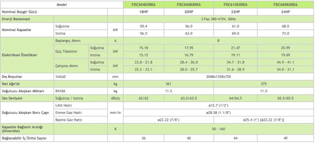 KXR6 Dış Üniteler Heat Recovery 18-20-22-24 HP - Mitsubishi VRF Klima Sistemleri