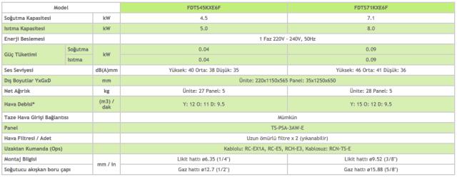 Tek Yöne Üflemeli Kaset Tipi FDTS - Mitsubishi VRF Klima Sistemleri
