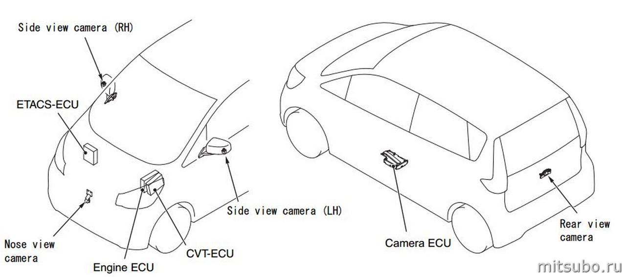 Исследование работы блока кругового обзора Mitsubishi EK
