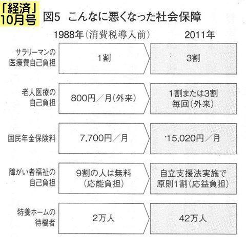 こんなにわるきなった社会保障 1988→2011.jpg