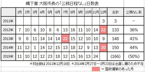 ハシシタ市長、公務なし日数表.jpg
