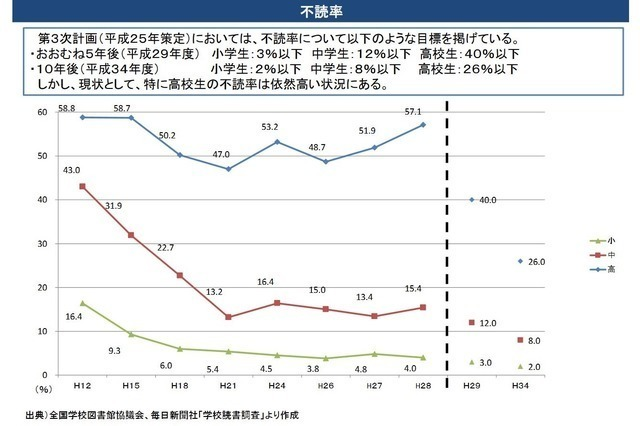不読率グラフ 2016.jpg