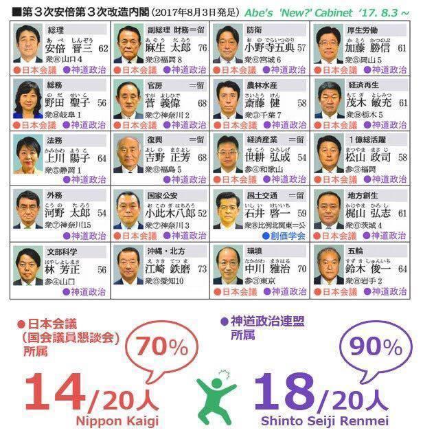 安倍内閣 日本会議率.jpg