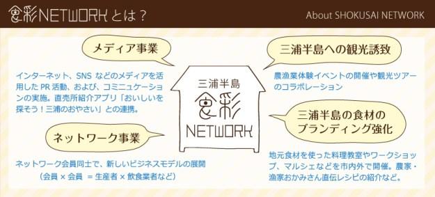 About_Shokusai