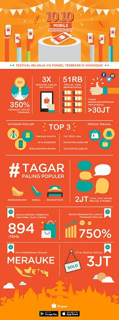 shopee-infographic-mobile-shopping-day