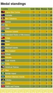 medal tally