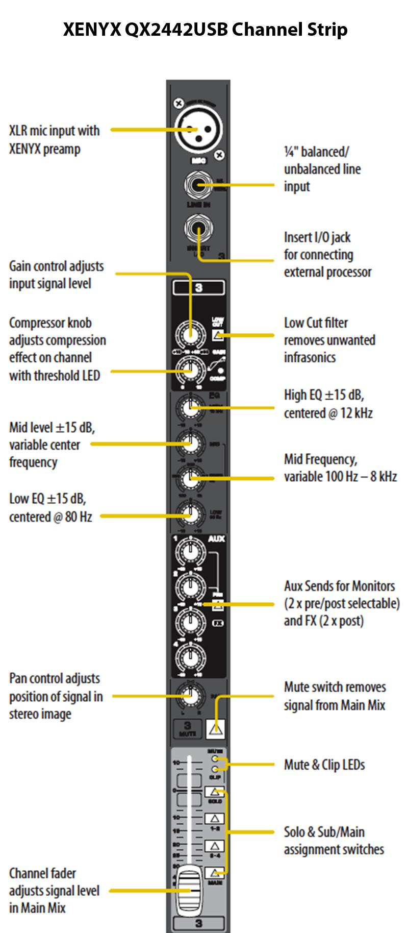 hight resolution of behringer channel strip