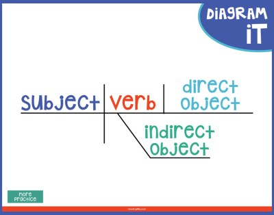 Sentence diagram with subject, verb, direct object, indirect object