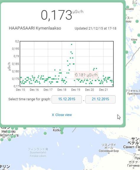 HAAPASAARIの1週間の空間放射線量率の変化