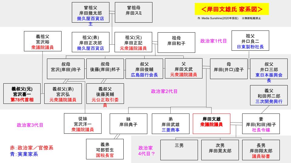 岸田文雄の家系図一覧の画像