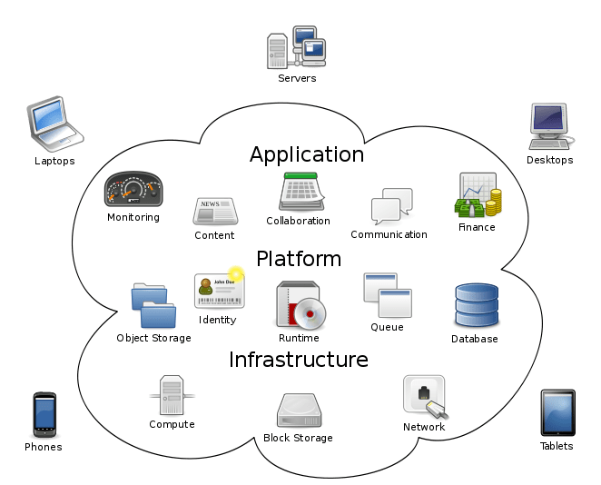 Cloud Computing : What You Need to Know?