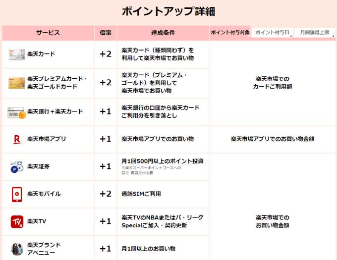 楽天SPUプログラム 04