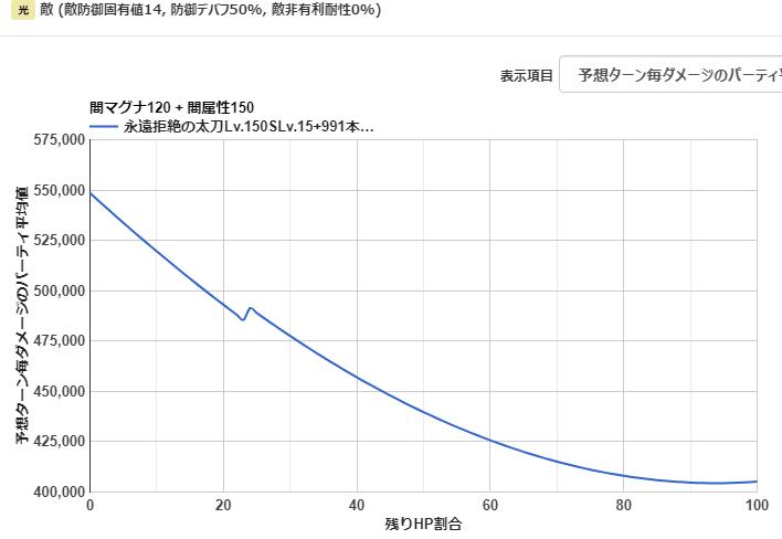 闇属性 アビスルック オメガ短剣 グラブル スマホゲー ゲーム攻略 09