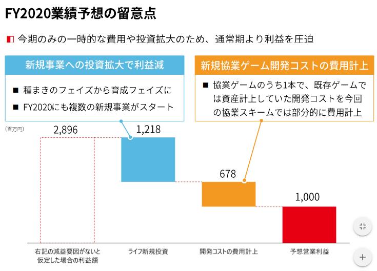 株価 株 決算 エイチーム ブログ 16 銘柄分析