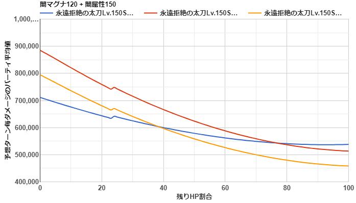 闇属性 メイン武器 オメガ短剣 グラブル スマホゲー ゲーム攻略 02