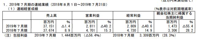 株価 株 決算 エイチーム ブログ 13 銘柄分析
