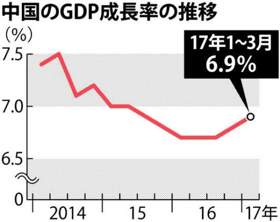 【毎日新聞】中國GDP,6.9%成長…1~3月期 下げ止まり鮮明 立役者は,中國政府自身だ | MIZUHO no KUNI ≪2ch ...