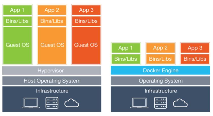 Docker Vs Virtual Machines