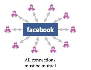 Facebook-gluttare
