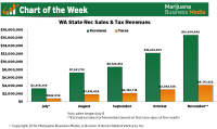 Chart of the Week: Monthly Washington State Recreational ...