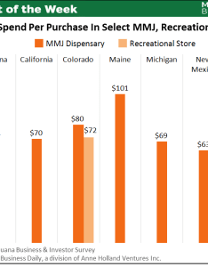 Chart of the week average purchase amount at dispensaries ranges from to also rh mjbizdaily