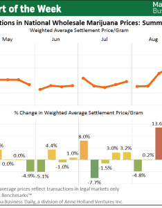 Chart of the week wholesale marijuana price fluctuations create challenges for cannabis businesses also rh mjbizdaily
