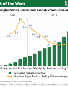 Chart of the week recreational cannabis surplus in wa squeezing growers also rh mjbizdaily