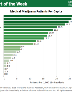 Chart of the week state rankings for medical marijuana patients per capita also rh mjbizdaily