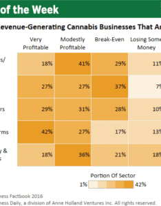 Chart of the week profitability in cannabis industry also rh mjbizdaily