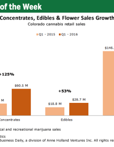 Chart of the week sales marijuana concentrates edibles surging in colorado also rh mjbizdaily