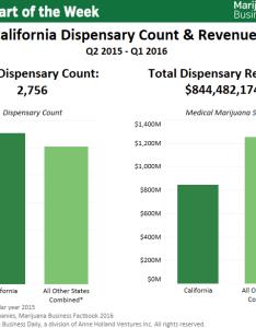 Chart latest california marijuana market data   in annual sales dispensaries also rh mjbizdaily