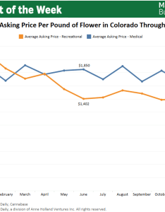Chart colorado wholesale marijuana prices tumble in also rh mjbizdaily