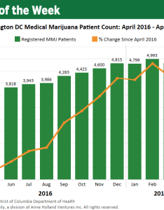 also chart washington dc   medical marijuana industry poised for more growth rh mjbizdaily