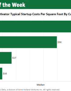 also chart startup costs for wholesale marijuana cultivators rh mjbizdaily