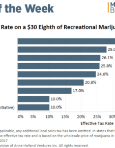 Chart fears may be overblown about impact of proposed tax hike on massachusetts rec cannabis sales also rh mjbizdaily
