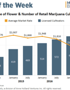 Chart more growers lower wholesale prices in colorado   recreational marijuana market also rh mjbizdaily