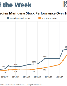Chart marijuana stocks stumble then rebound after sessions announcement also rh mjbizdaily