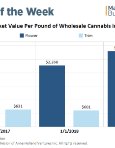 Chart wholesale marijuana prices on the upswing in nevada amid growing demand also rh mjbizdaily