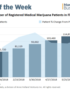 Chart no end in sight for florida   rapid medical marijuana growth also market rh mjbizdaily