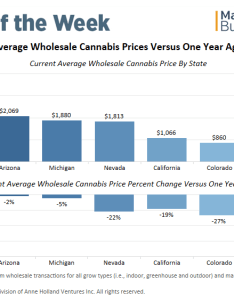 Chart declines in wholesale prices hammer major recreational cannabis markets also rh mjbizdaily