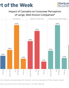 also chart is marijuana already becoming  mainstream industry rh mjbizdaily