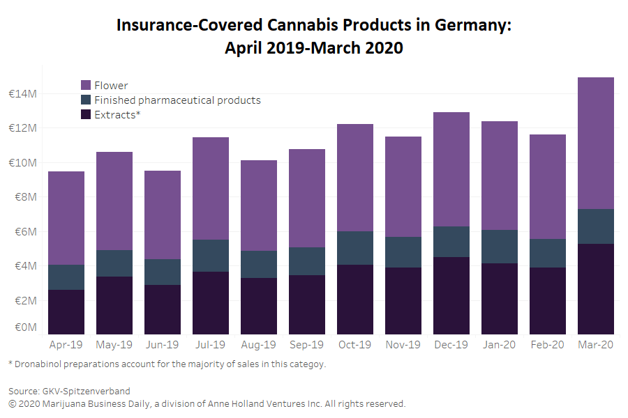 Photo of Insurance-covered reimbursements for medical cannabis sets record in Germany