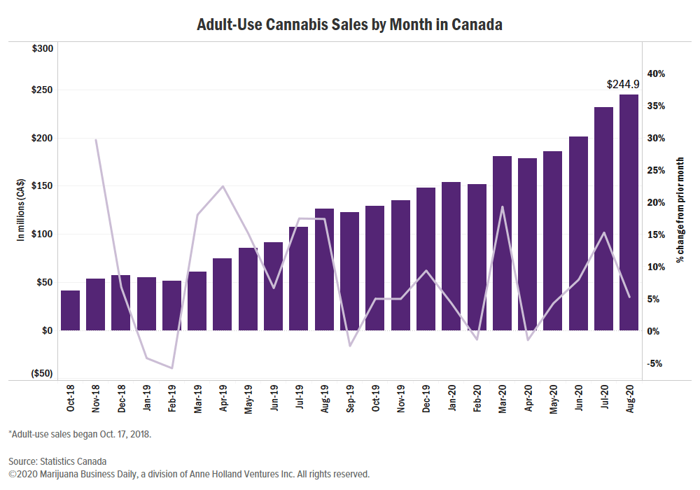 Canadian sales chart for Coastal Mary Seeds