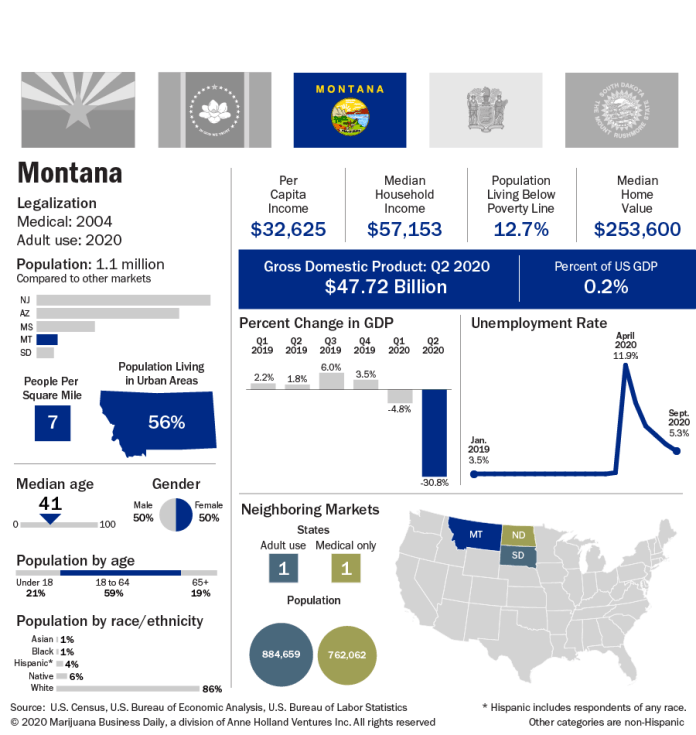 A chart showing Montana key indicators