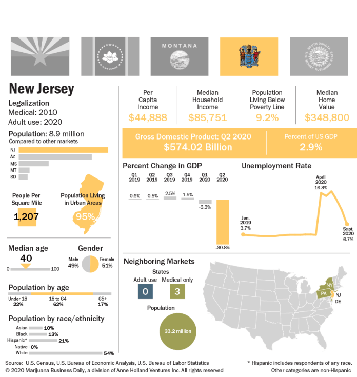 A chart showing key indicators for New Jersey