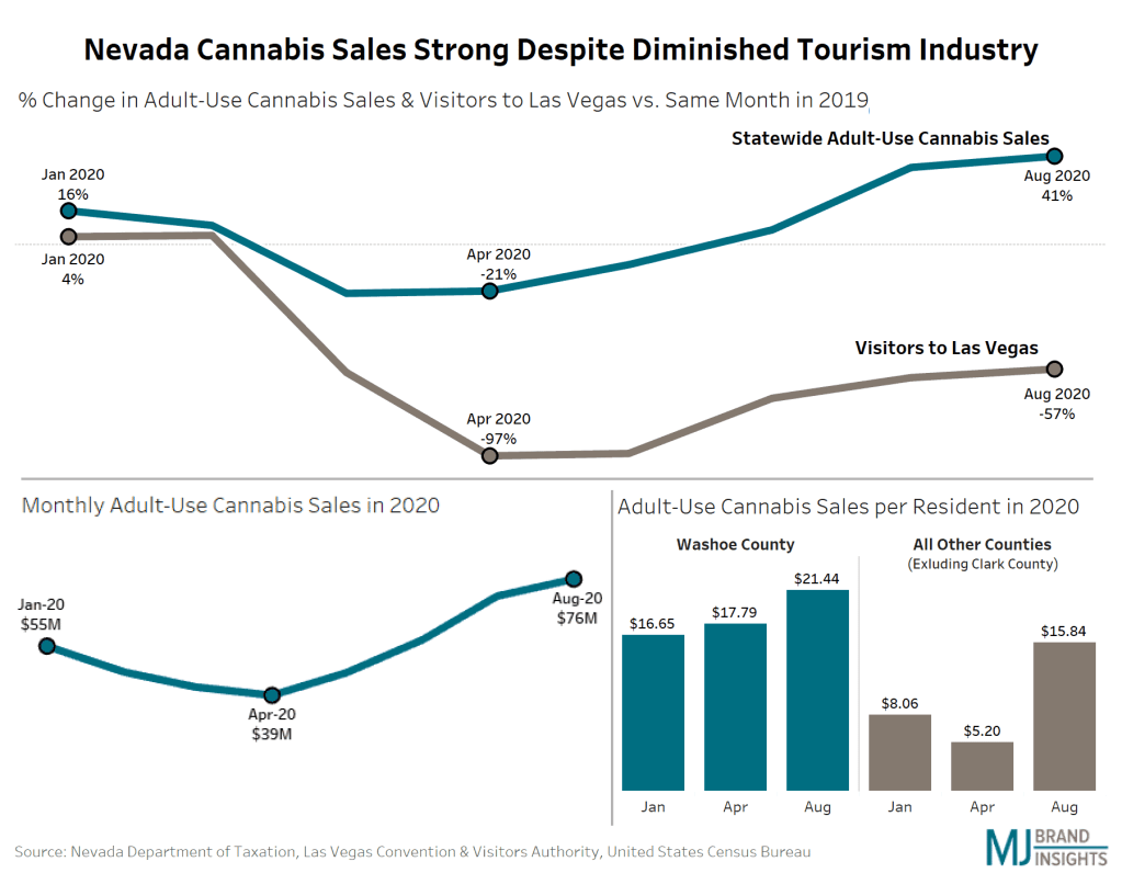 Nevada cannabis sales 2020